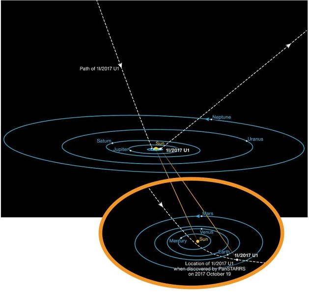 Trajektoria lotu Oumuamuy (ESO/K. Meech et al)