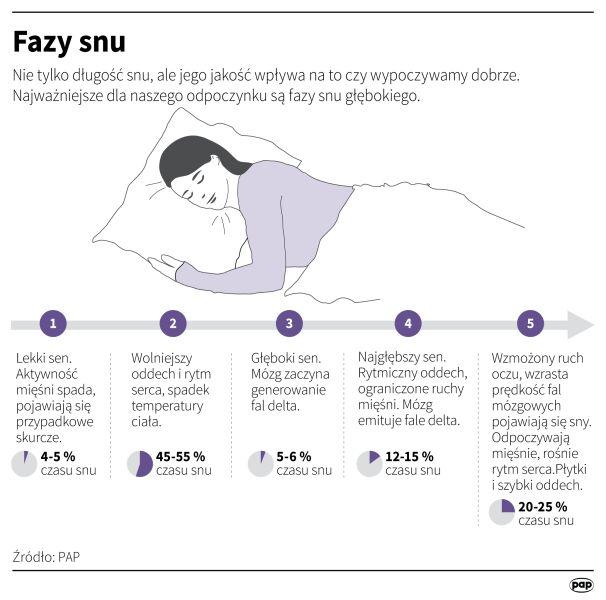 Fazy snu (PAP/Maria Samczuk)