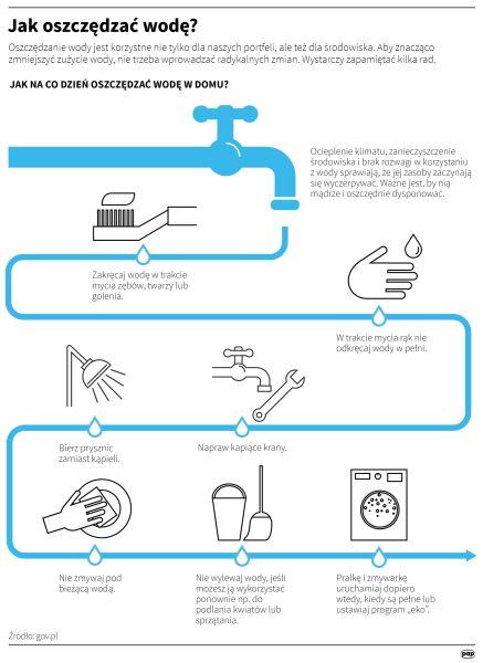 Jak oszczędzać wodę? (PAP/Maria Samczuk)