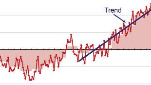 Naukowcy alarmują: globalne ocieplenie nie spowalnia!
